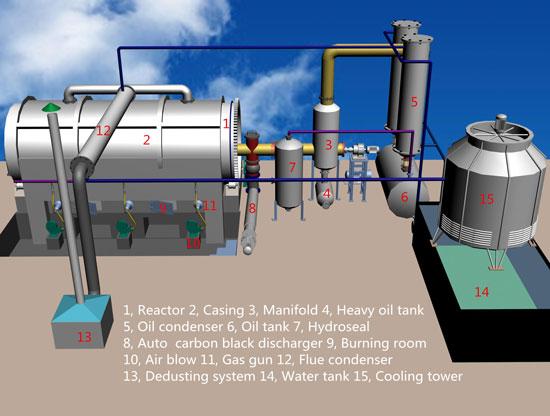 BLJ-6 plastic recycling pyrolysis plant