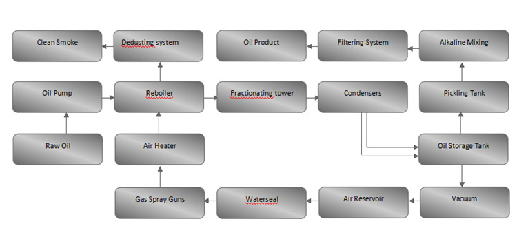 Flow Chart Of Distillation Process
