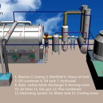 Pyrolysis Of Plastic Waste In Africa