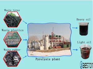 pyrolysisplant