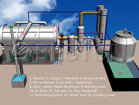 Waste Plastic Recycling System