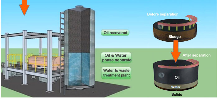 oil sludge treatment pyrolysis process_4