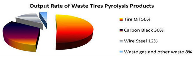 output rate of waste tyre pyrolysis