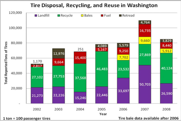 tire recycling (in amount) in Washington